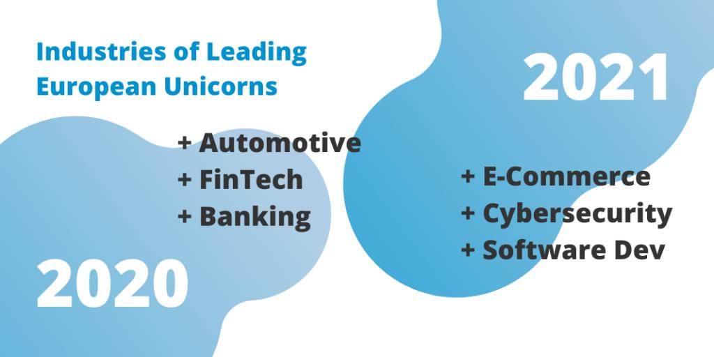 Industries of leading european unicorns